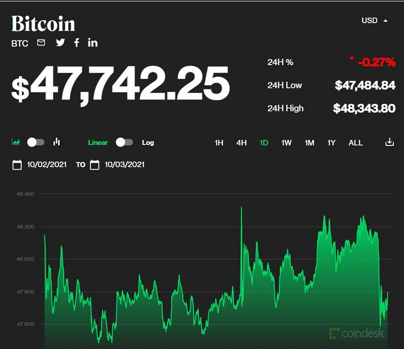 Bitcoin price today 3/10: Slight volatility after the spike increased again 1