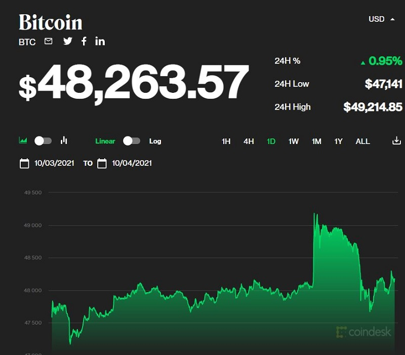 Bitcoin price today 4/10: Crossing the $48,000 mark, the market continues to revive 1