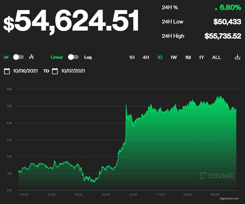 Bitcoin price today 7/10: Soaring to 54,000 USD 1