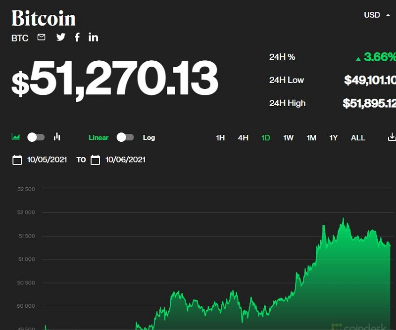 Bitcoin price today 6/10: Growth exceeds 51,000 USD 1