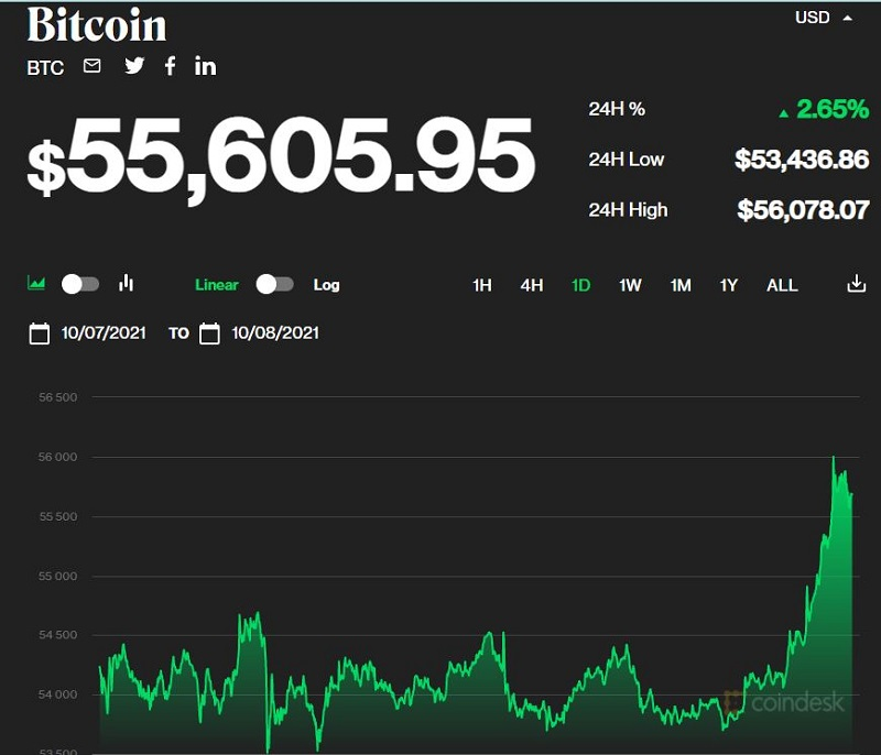 Bitcoin price today October 8: Turns up to $ 55,000, the market fluctuates 1