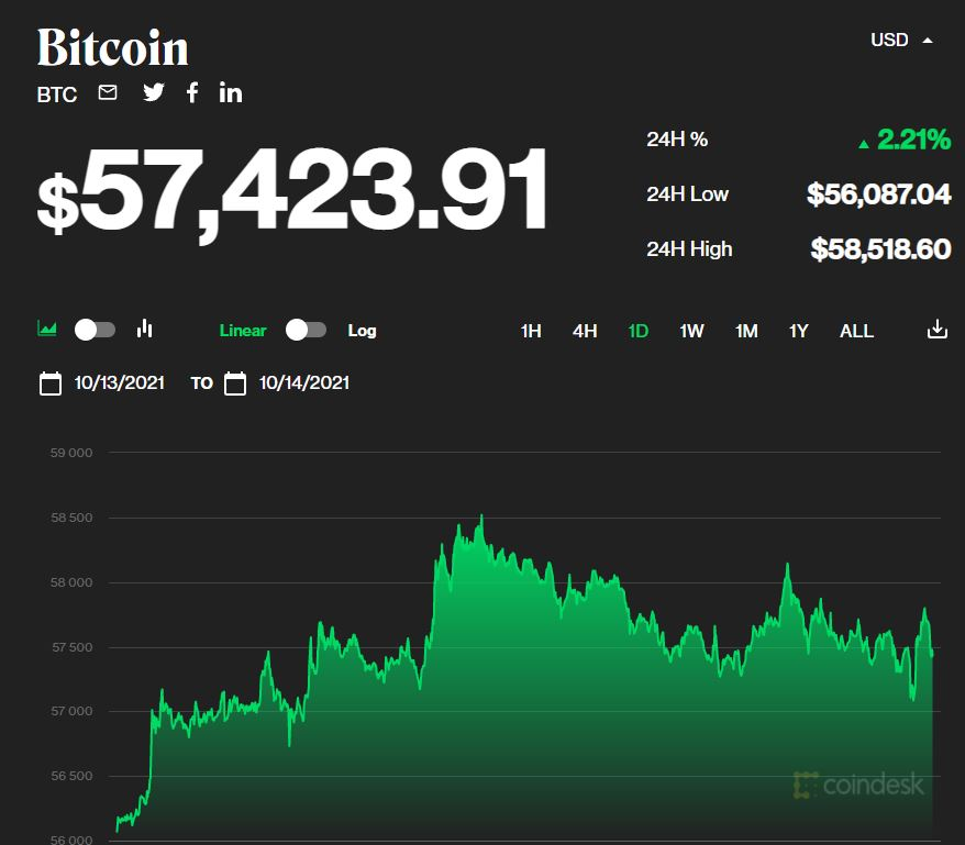 Bitcoin price today on October 15: Crossing the $ 58,000 mark, the whole market recovered 1