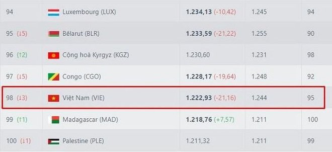 Losing 4 consecutive matches in the World Cup qualifiers, Vietnam sinks deep in the FIFA 2 rankings