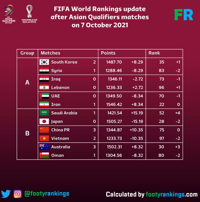 Losing to Oman, Vietnam Tel is in danger of falling out of the top 100 FIFA, for Thailand to catch up 1