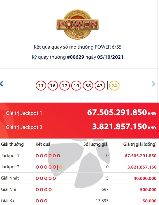 Lottery Vietlott Power 6/55: Who is the 'giant' who won a huge Jackpot of more than 67 billion VND?  first