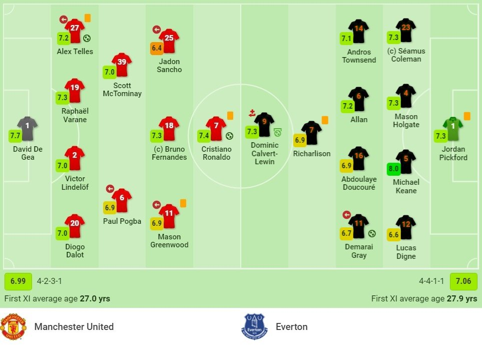 Comments on Man Utd vs Everton (18:30, October 2), round 7 of the Premier League: Ambitious Challenge 2