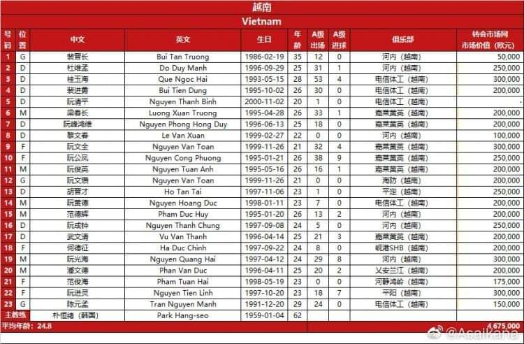 Mr. Park closed the Chinese squad, Dinh Trong and why was the young Hanoi eliminated?  first