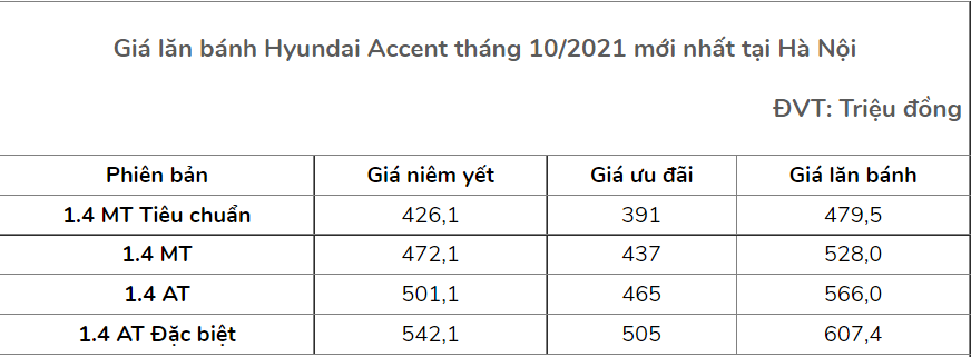 The latest price of Hyundai Accent in October 2021, the best-selling B-size sedan in Vietnam market