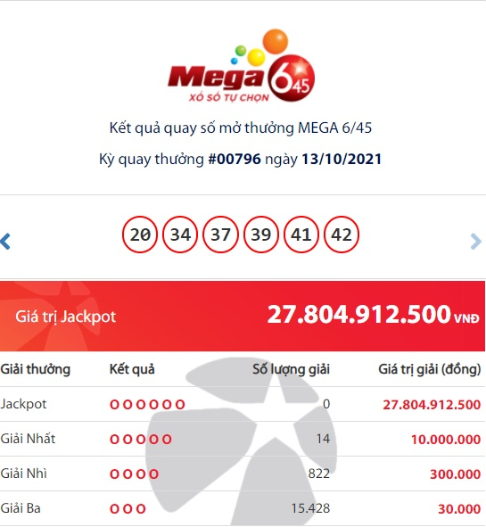Vietlott Mega results 6/45: Who is the owner of the huge Jackpot prize of more than 27 billion VND?  first
