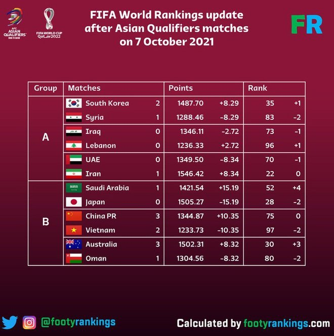 Vietnam Tel has been severely deducted points, about to enter the top 100 FIFA after losing to China 2